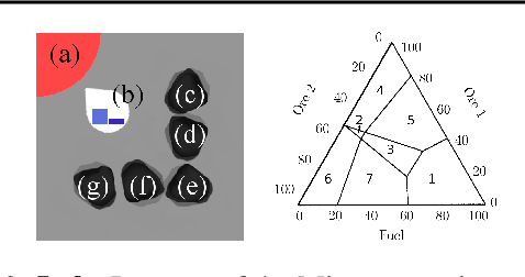 Figure 3 for Dynamic Weights in Multi-Objective Deep Reinforcement Learning