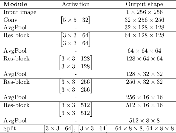 Figure 4 for Decomposing Normal and Abnormal Features of Medical Images for Content-based Image Retrieval
