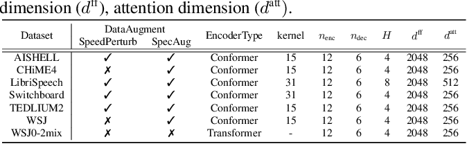 Figure 3 for An Exploration of Self-Supervised Pretrained Representations for End-to-End Speech Recognition