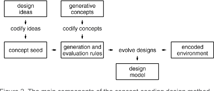 Figure 2. The main components of the concept-seeding design method.