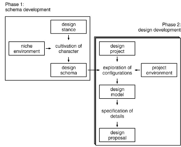 Figure 6. An existing design method that many designers follow.