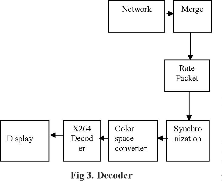 H  264 encoder using Gstreamer - Semantic Scholar