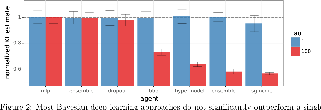 Figure 3 for Evaluating Predictive Distributions: Does Bayesian Deep Learning Work?