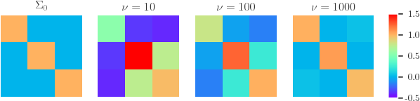 Figure 1 for Hyperprior Induced Unsupervised Disentanglement of Latent Representations