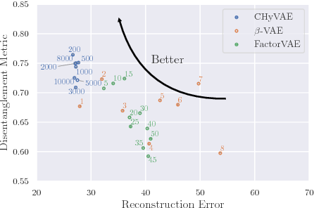 Figure 4 for Hyperprior Induced Unsupervised Disentanglement of Latent Representations