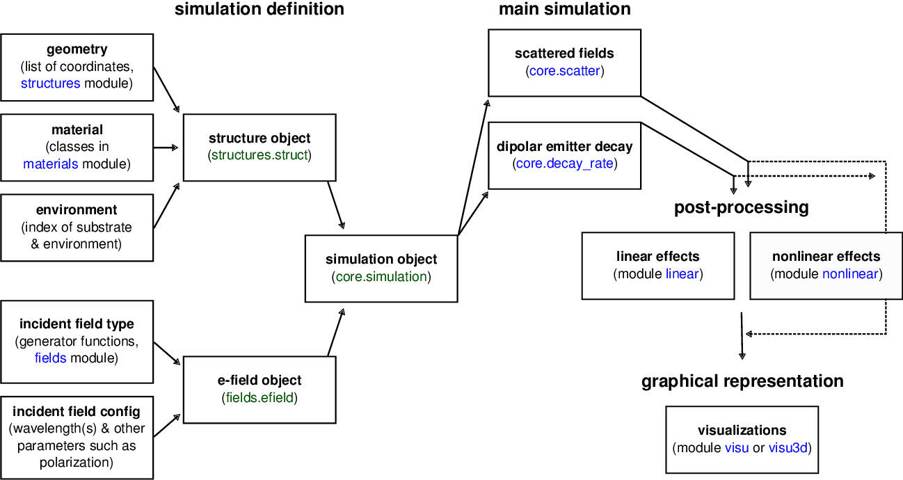 Figure 4 from pyGDM - A python toolkit for full-field