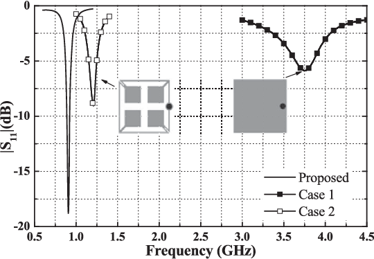 Figure 3 from Circularly Polarized Implantable Antenna for 915 MHz