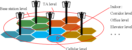Figure 3 for Realistic Channel Models Pre-training