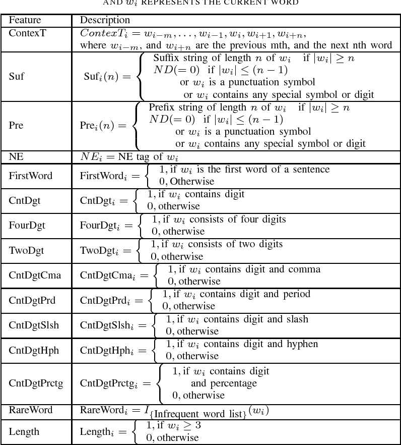 Table IV from Named Entity Recognition using Support Vector