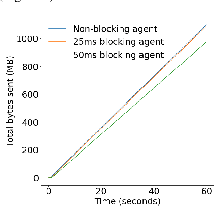 Figure 1 for MVFST-RL: An Asynchronous RL Framework for Congestion Control with Delayed Actions