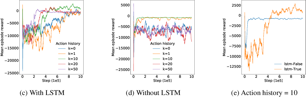 Figure 3 for MVFST-RL: An Asynchronous RL Framework for Congestion Control with Delayed Actions