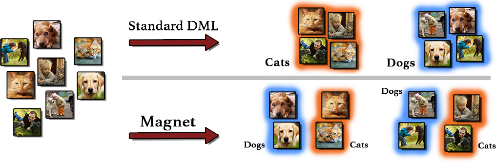 Figure 1 for Metric Learning with Adaptive Density Discrimination