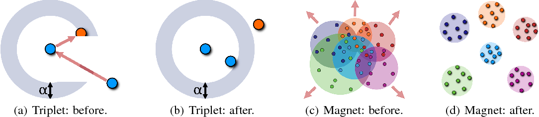 Figure 4 for Metric Learning with Adaptive Density Discrimination
