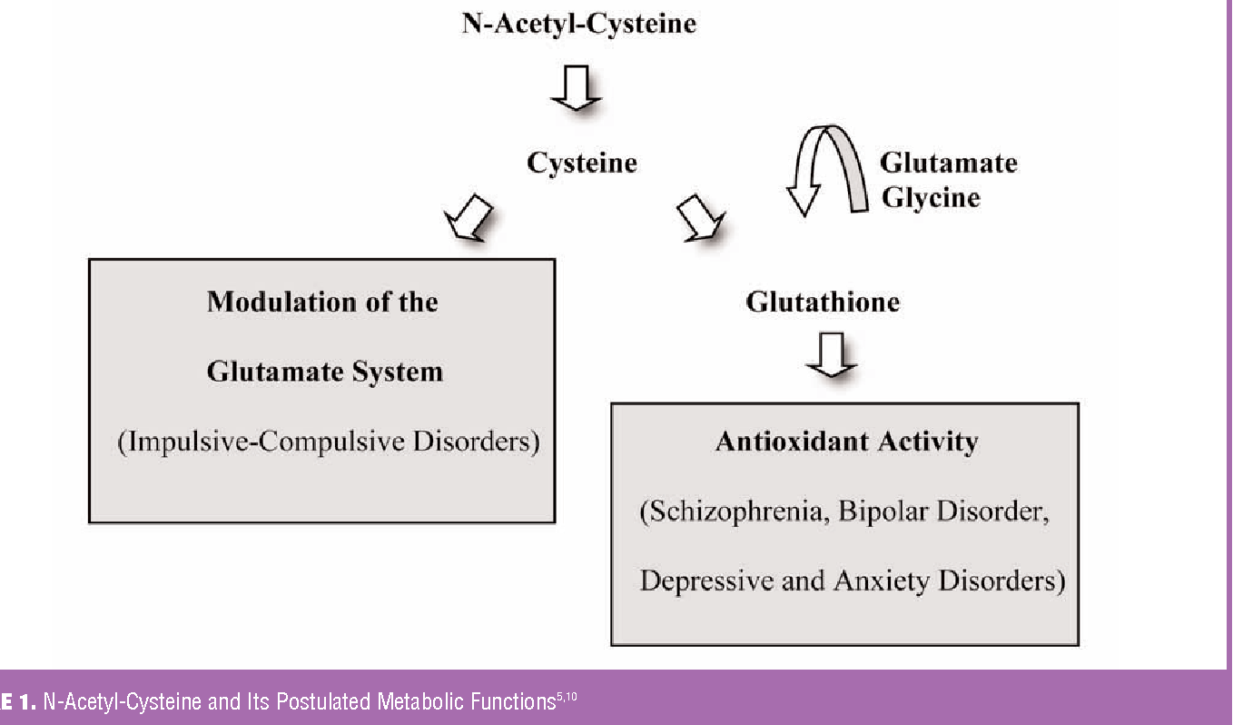 Figure 1 from Getting a Knack for NAC: N-Acetyl-Cysteine