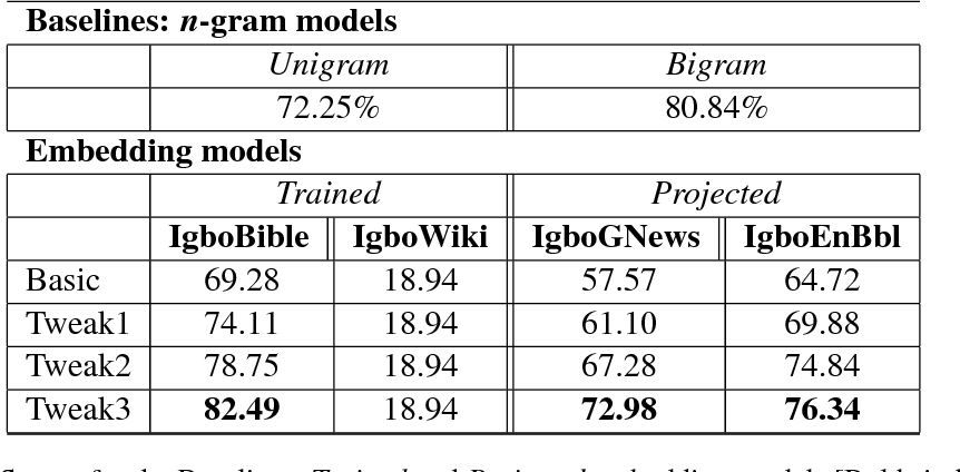PDF] Igbo Diacritic Restoration using Embedding Models - Semantic