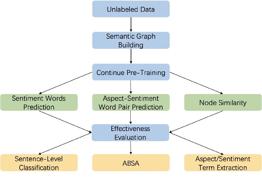 Figure 1 for SGPT: Semantic Graphs based Pre-training for Aspect-based Sentiment Analysis