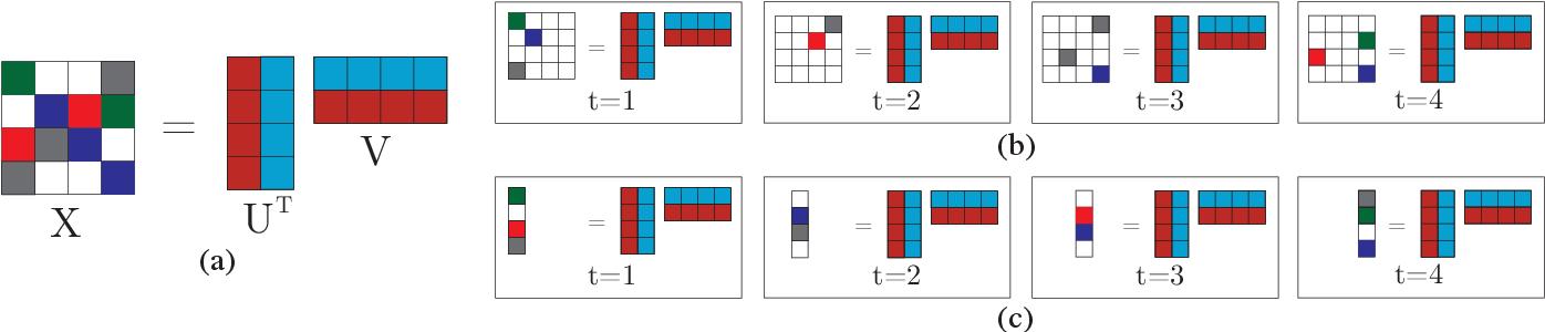Figure 1 for Online Forecasting Matrix Factorization
