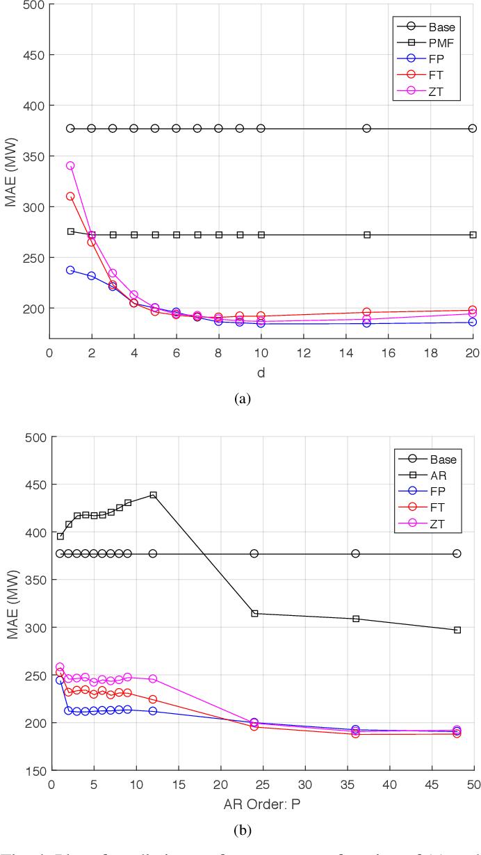 Figure 4 for Online Forecasting Matrix Factorization
