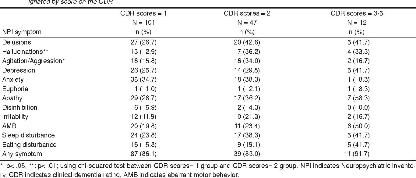 Table 2. Number and percentage of participants reported to have individual NPI disturbances at different stages of dementia severity, as designated by score on the CDR