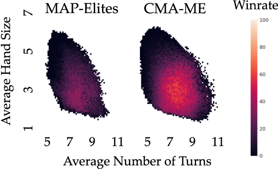 Figure 1 for Covariance Matrix Adaptation for the Rapid Illumination of Behavior Space