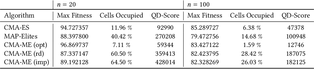 Figure 4 for Covariance Matrix Adaptation for the Rapid Illumination of Behavior Space
