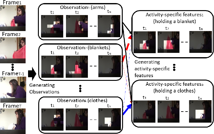 Figure 1 for Multi-Label Activity Recognition using Activity-specific Features