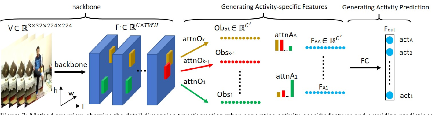 Figure 3 for Multi-Label Activity Recognition using Activity-specific Features