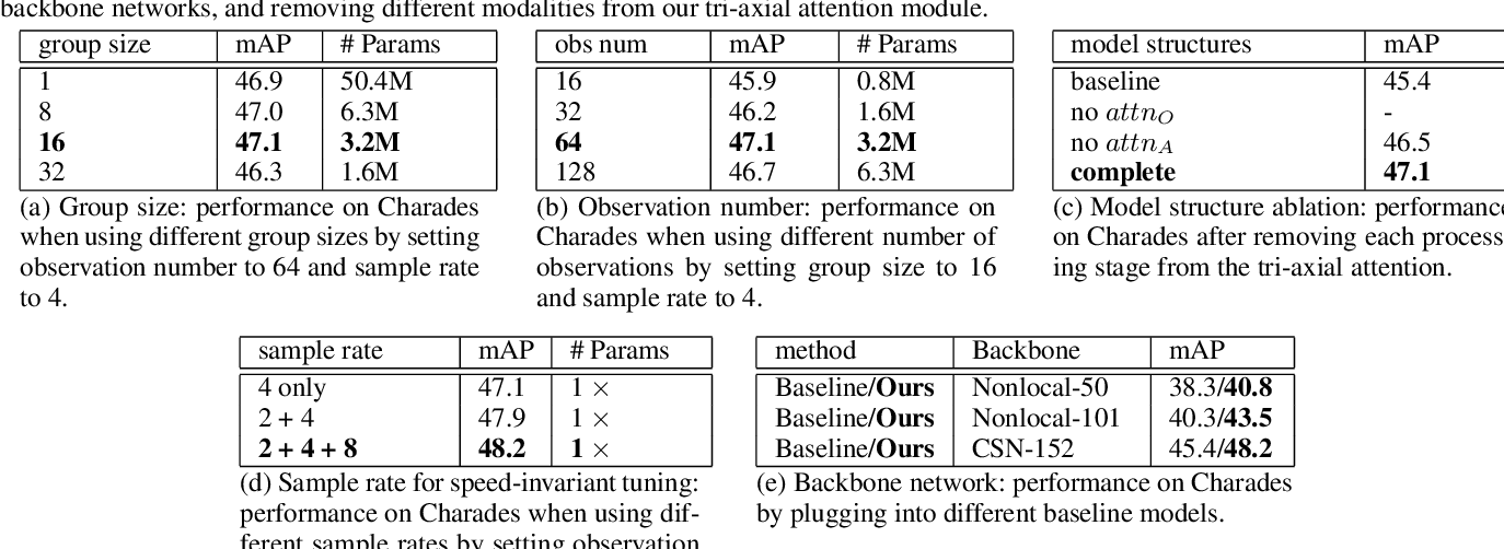 Figure 4 for Multi-Label Activity Recognition using Activity-specific Features