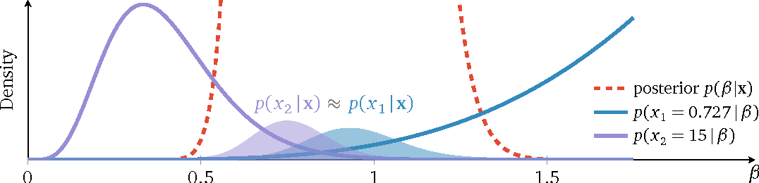 Figure 4 for Posterior Dispersion Indices