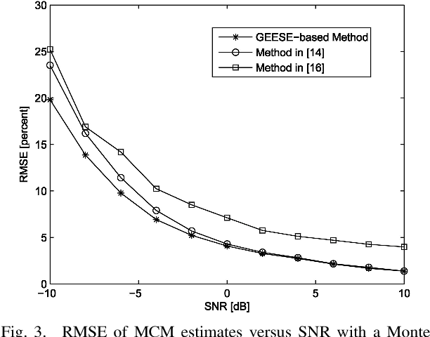 DOA Estimation for Uniform Linear Array with Mutual Coupling