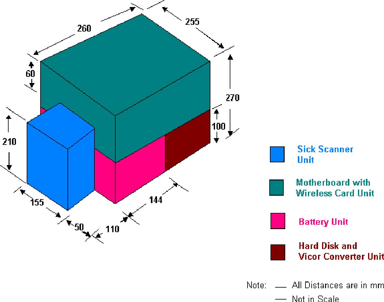 PDF] Implementation of the Laser Range Sensor Brick – Sick LMS