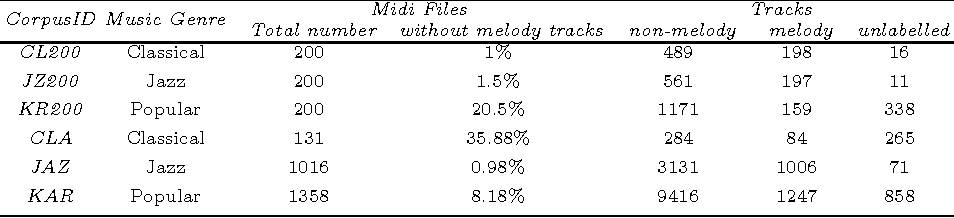 Melodic Track Identification in MIDI Files Considering the