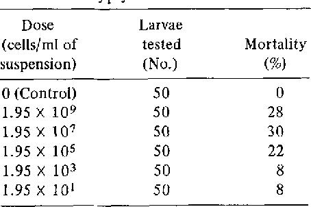 TABLE 1 Free-Feeding Bioassay of 922A against Instar II Gypsy Moth Larvae