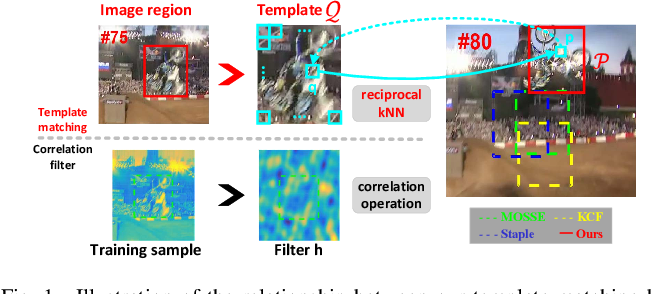 Figure 1 for Robust Visual Tracking Revisited: From Correlation Filter to Template Matching