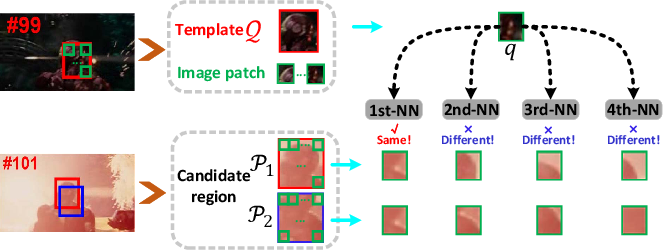Figure 4 for Robust Visual Tracking Revisited: From Correlation Filter to Template Matching