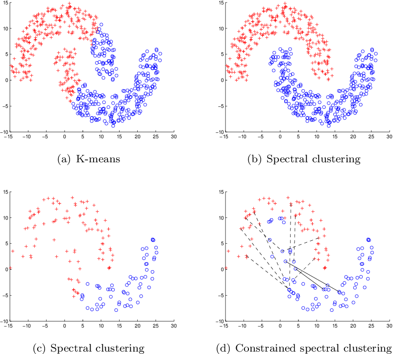 Figure 1 for On Constrained Spectral Clustering and Its Applications