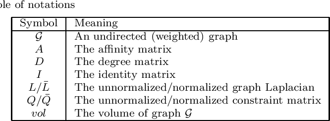 Figure 2 for On Constrained Spectral Clustering and Its Applications