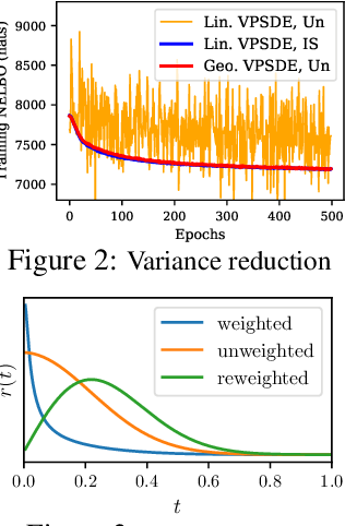 Figure 2 for Score-based Generative Modeling in Latent Space