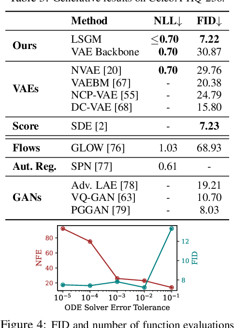 Figure 3 for Score-based Generative Modeling in Latent Space