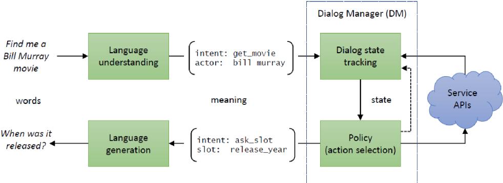 Figure 1 for A Survey on Dialog Management: Recent Advances and Challenges