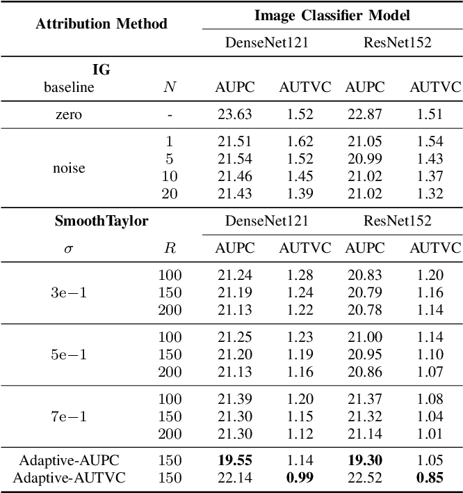 Figure 4 for Understanding Integrated Gradients with SmoothTaylor for Deep Neural Network Attribution