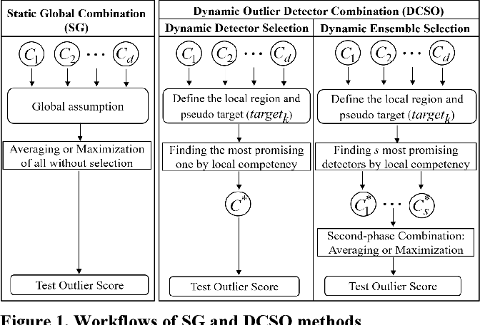 Figure 1 for DCSO: Dynamic Combination of Detector Scores for Outlier Ensembles