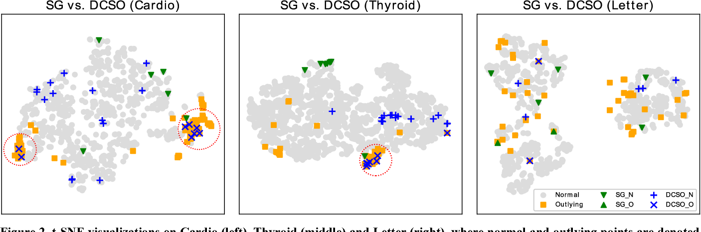 Figure 4 for DCSO: Dynamic Combination of Detector Scores for Outlier Ensembles