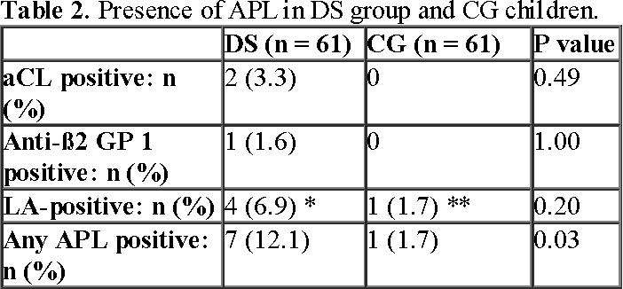 Table 3 from 2017 ACR/ARHP Pediatric Rheumatology Symposium