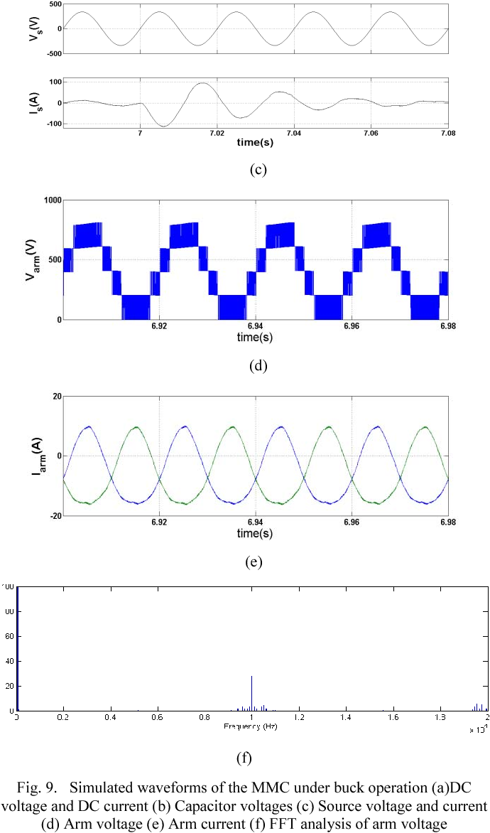 Figure 9 From Ac To Variable Dcbuck And Boost Modular Multilevel Dc Voltage Converter Circuit Simulated Waveforms Of The Mmc Under Buck Operation Adc