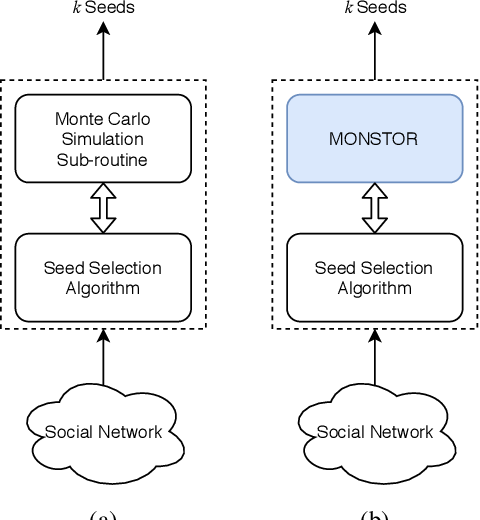 Figure 1 for MONSTOR: An Inductive Approach for Estimating and Maximizing Influence over Unseen Social Networks