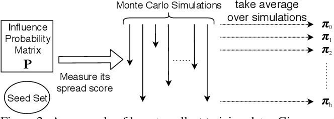 Figure 2 for MONSTOR: An Inductive Approach for Estimating and Maximizing Influence over Unseen Social Networks