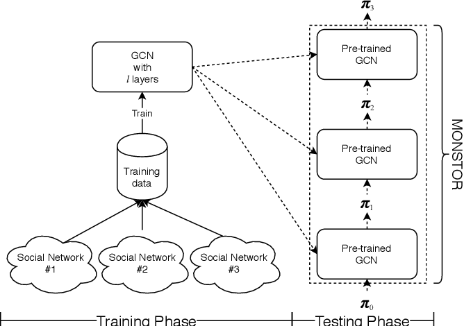 Figure 4 for MONSTOR: An Inductive Approach for Estimating and Maximizing Influence over Unseen Social Networks