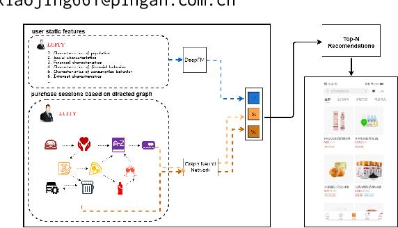 Figure 1 for UBER-GNN: A User-Based Embeddings Recommendation based on Graph Neural Networks