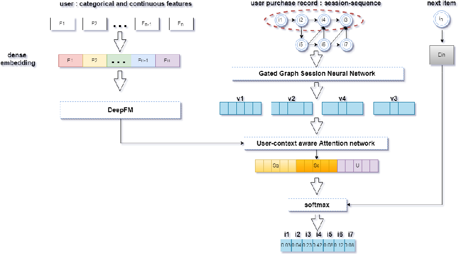 Figure 3 for UBER-GNN: A User-Based Embeddings Recommendation based on Graph Neural Networks